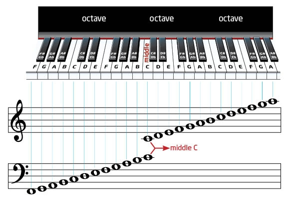 Клавиатуре пианино играть нотами с в онлайн на